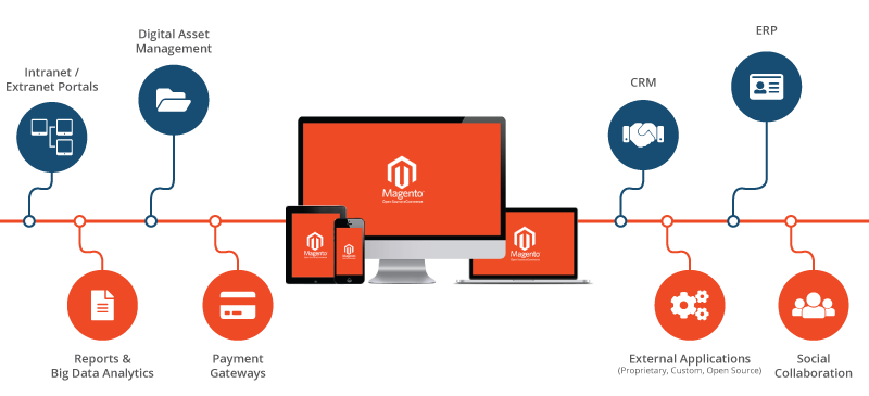 Magento commerce landscape