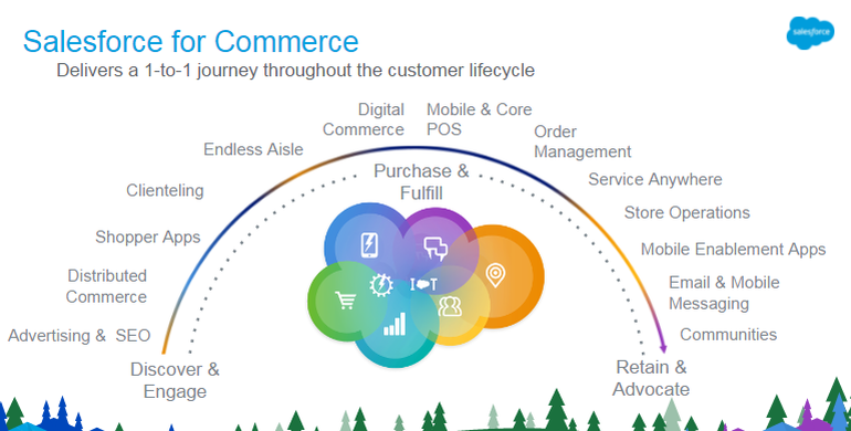 Salesforce commerce cloud lifecycle